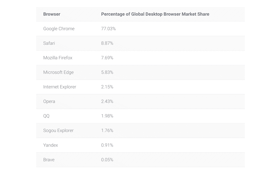 Cuota de mercado de los principales navegadores.