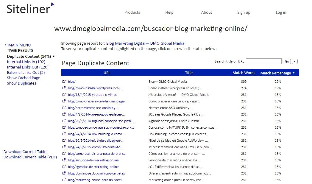Lista de revestimientos internos del sitio con contenido duplicado 2. 2