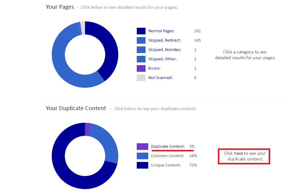 Resultados del revestimiento interno del sitio de contenido duplicado