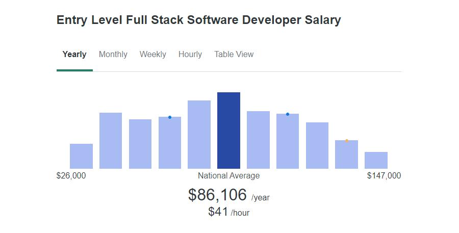Un gráfico de barras que muestra el nivel inicial del salario promedio para la pila completa.