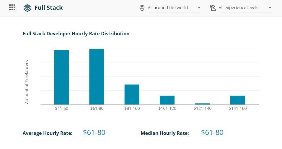 Un gráfico de barras que muestra la distribución de los salarios por hora para el desarrollo de toda la pila.