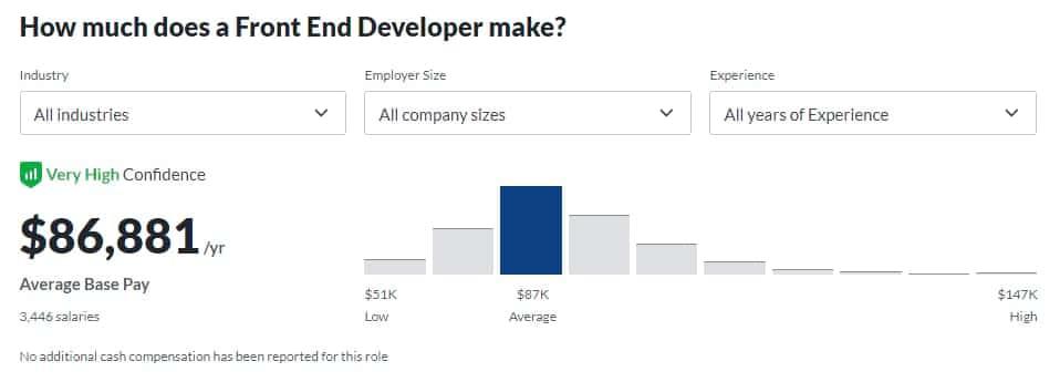 Un gráfico de barras que muestra el salario promedio de los desarrolladores de UI