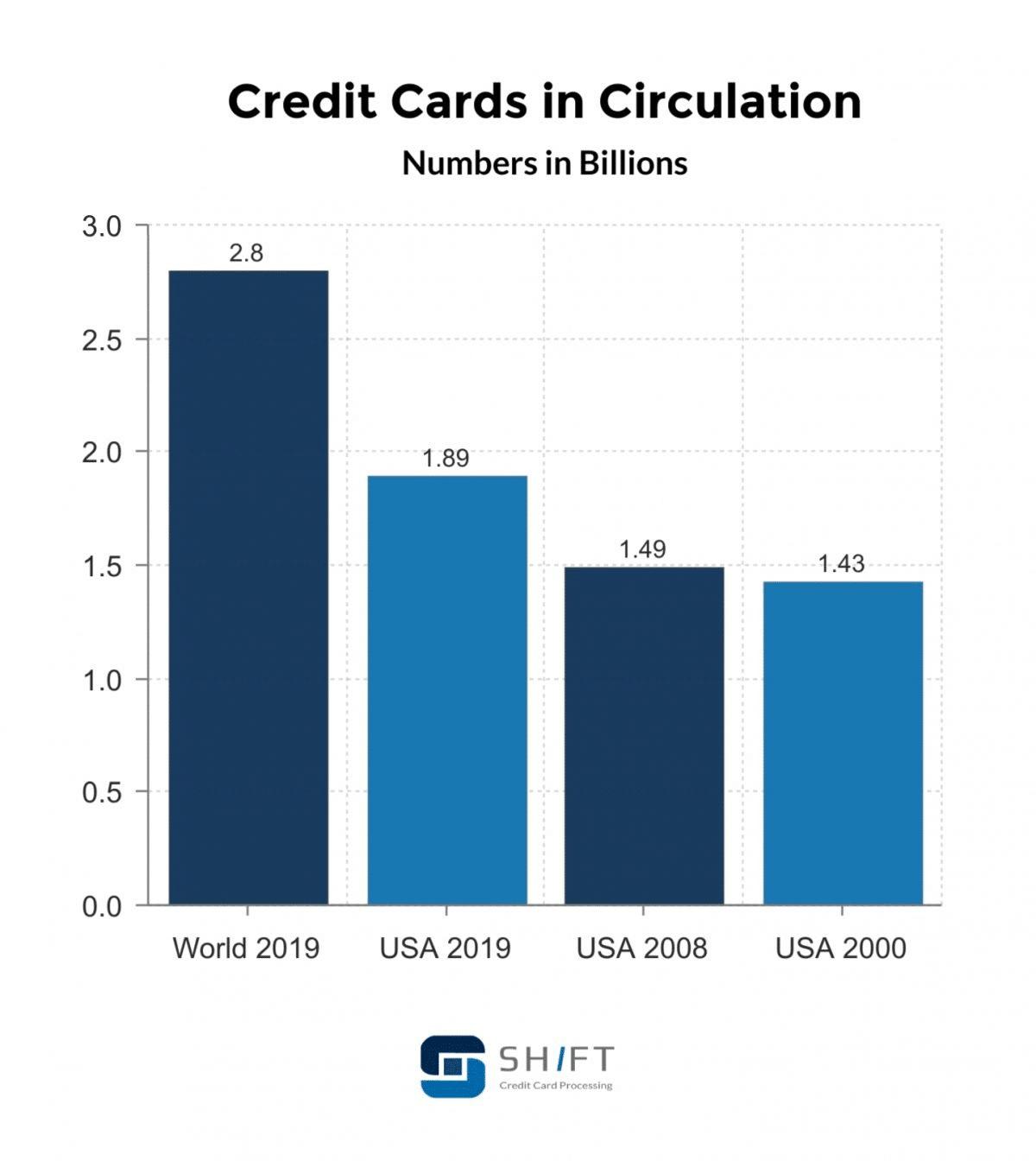 Gráfico del número de tarjetas de crédito en Estados Unidos y el resto del mundo (Fuente: Shift)