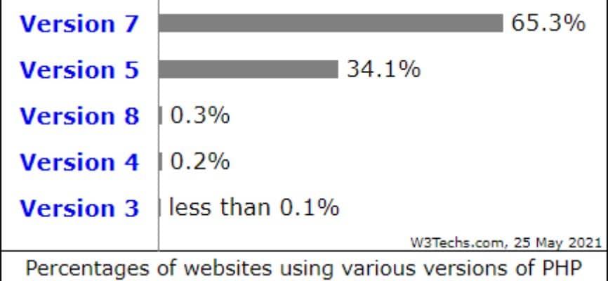 La consulta de W3Techs indica el uso de la versión PHP