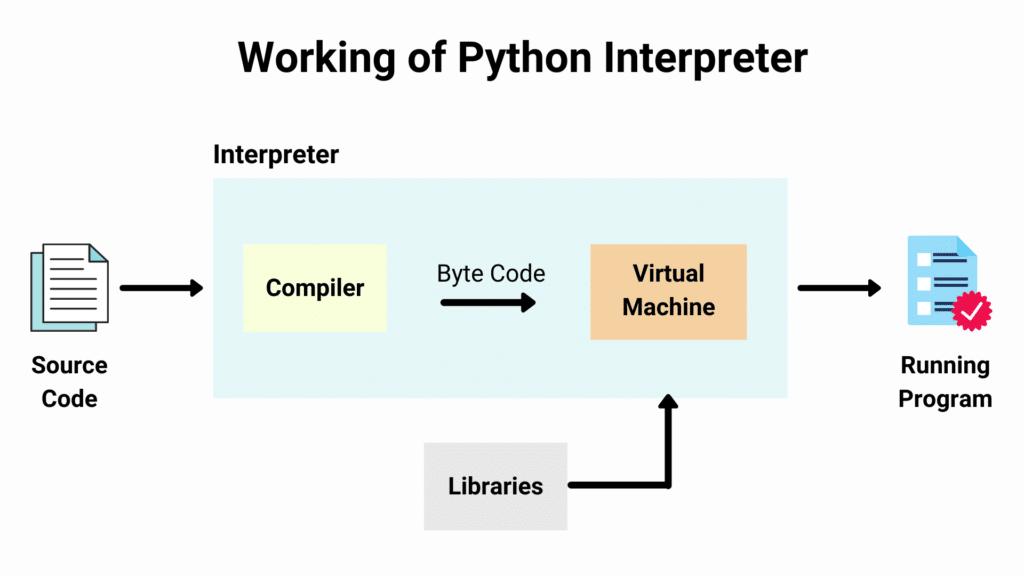 Trabajo de intérprete de Python.