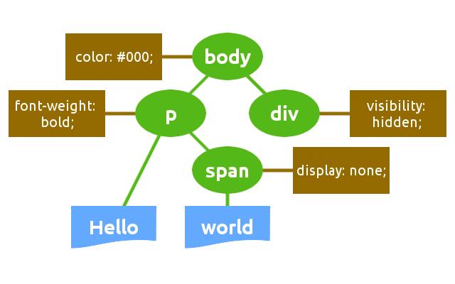 Diagrama de estructura CSSOM