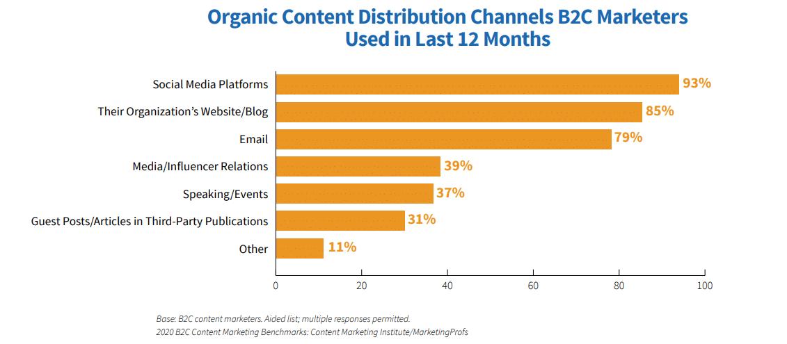 Comercializador de contenido para canales de venta orgánicos B2C