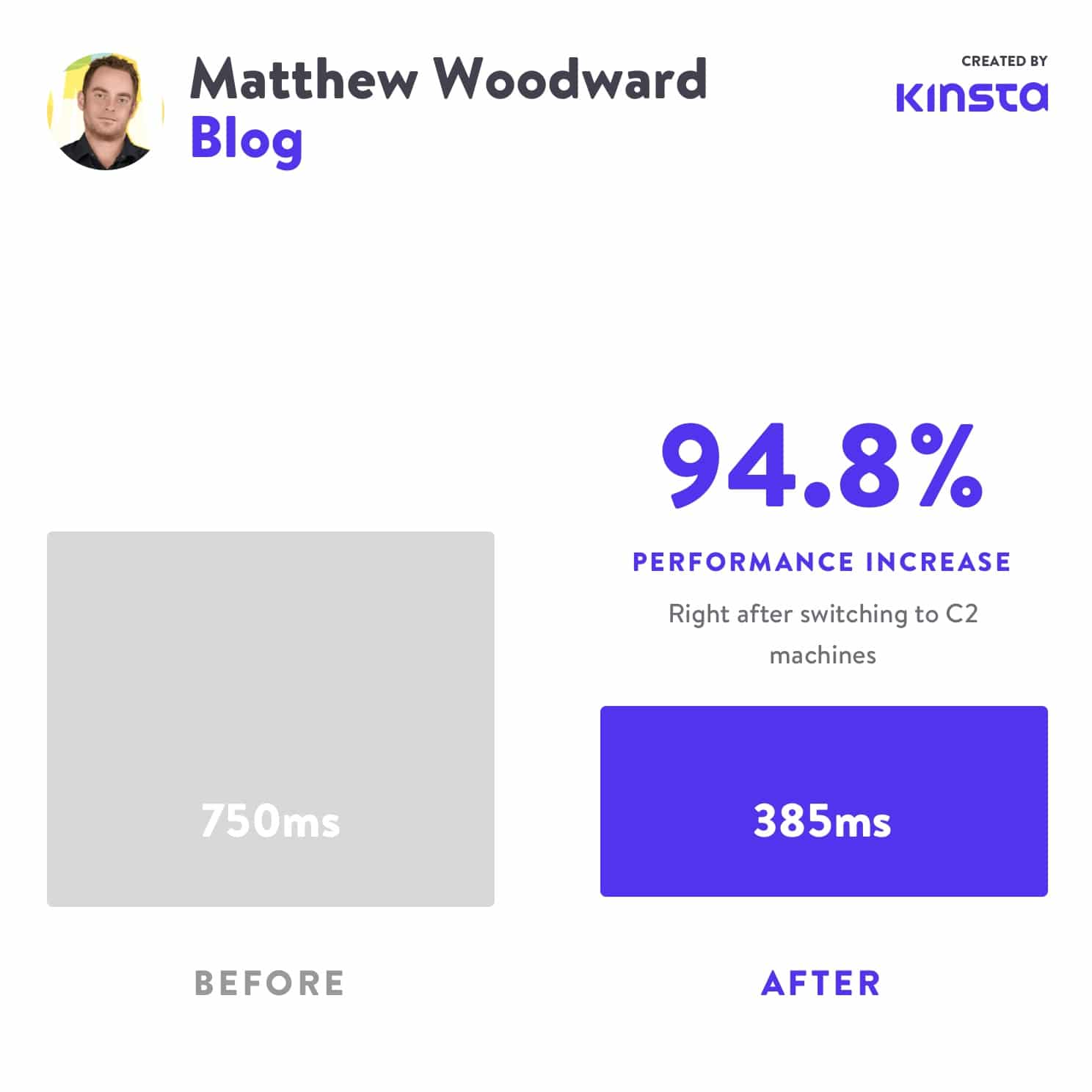Después de pasar a C2, el rendimiento de Matthew Woodward aumentó en un 94,8%.