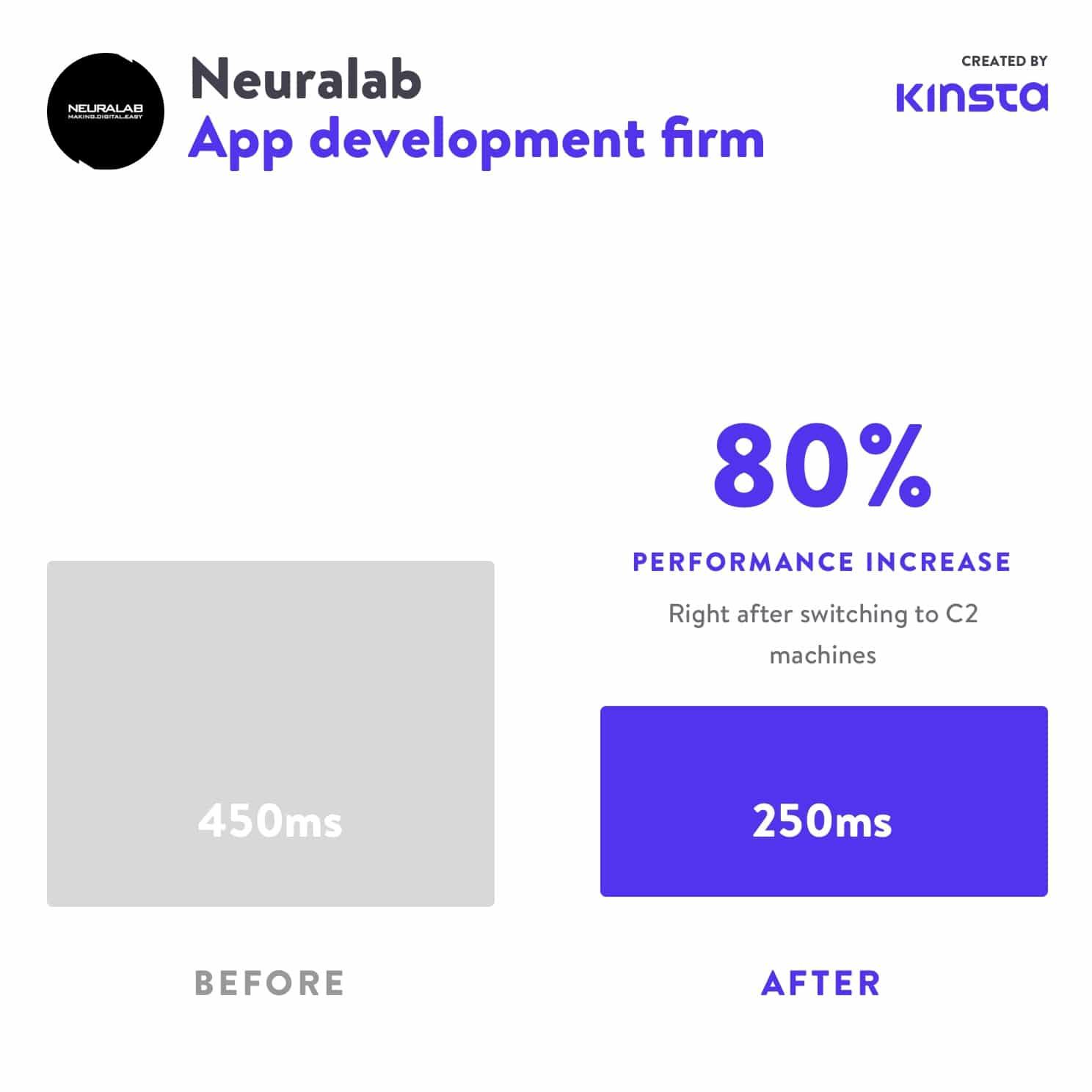 Después de cambiar a la fase C2, el rendimiento de Neuralab aumentó en un 80%.
