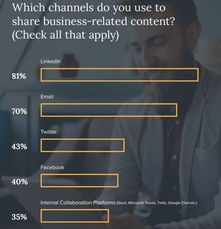 Canales para compartir contenido comercial
