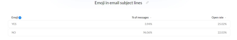 Usar emoticonos en la línea de asunto del correo electrónico