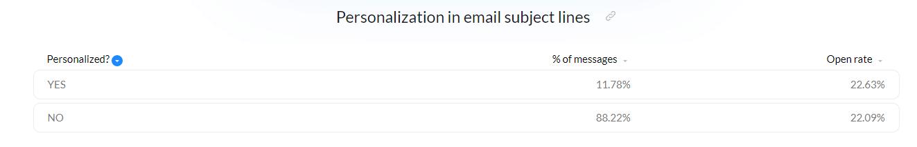 Personaliza la línea de asunto del correo electrónico