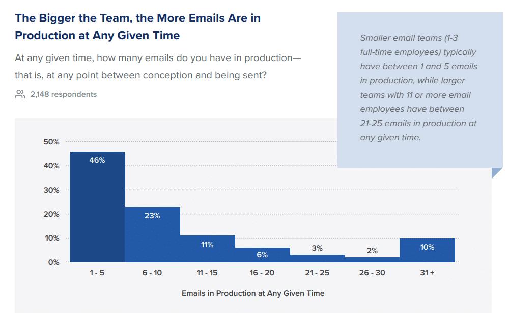 Producción de correo electrónico al mismo tiempo