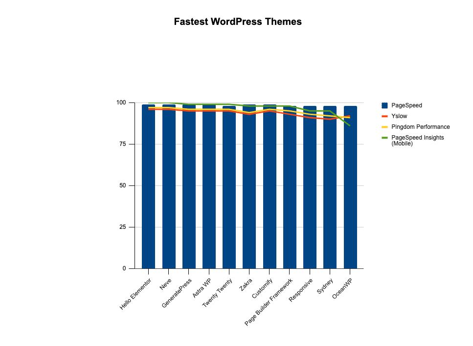 La comparación de temas de WordPress más rápida