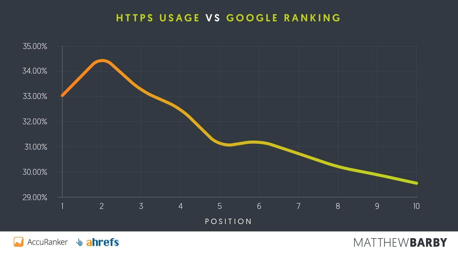 Uso de https y ranking de Google