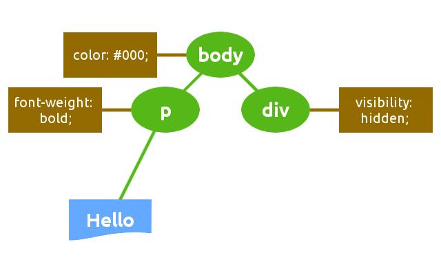 Render de un diagrama de estructura de árbol
