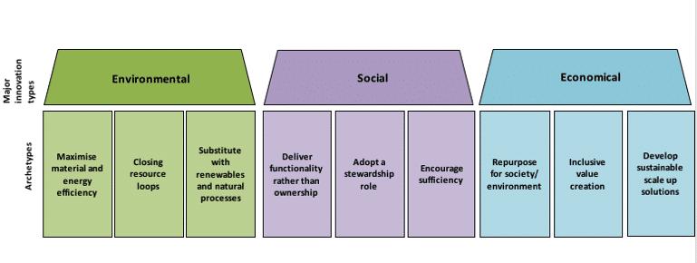 Nueve prototipos de un modelo de negocio sostenible
