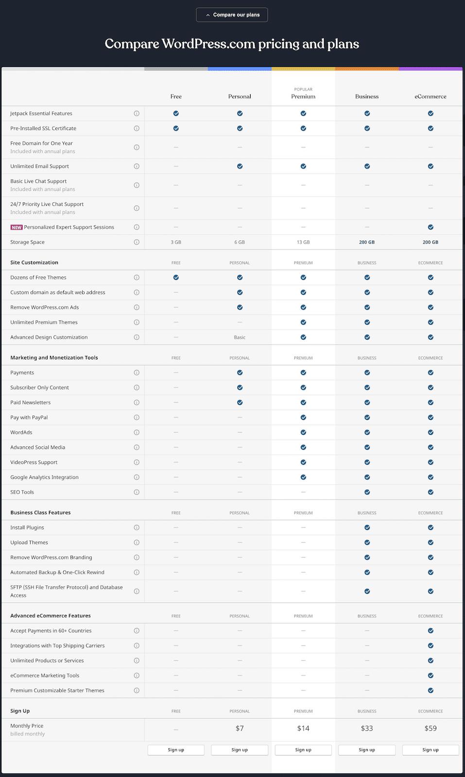 Comparación de planes de WordPress