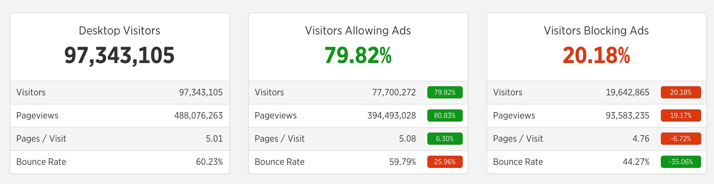 Estadísticas de bloqueo de anuncios
