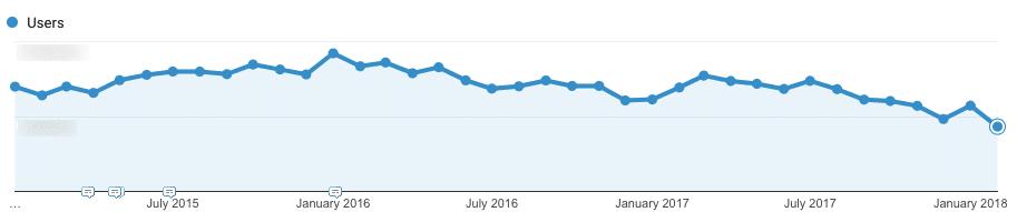 El tráfico de anuncios está cayendo