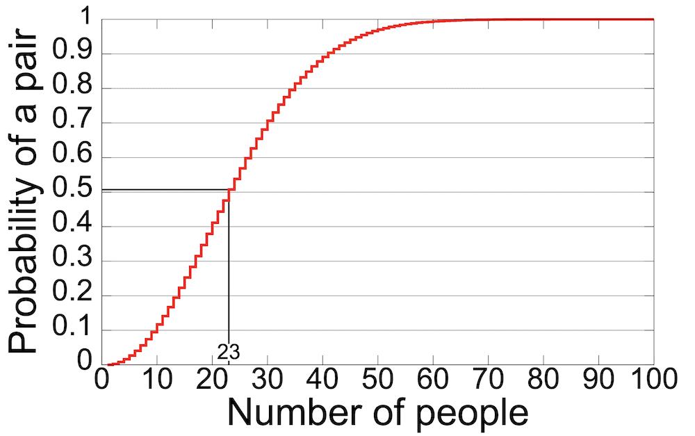 Diagrama de problemas de cumpleaños.