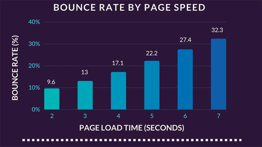 Tasa de rebote inmediata basada en la velocidad de la página