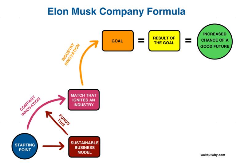 El modelo de negocio de Elon Musk