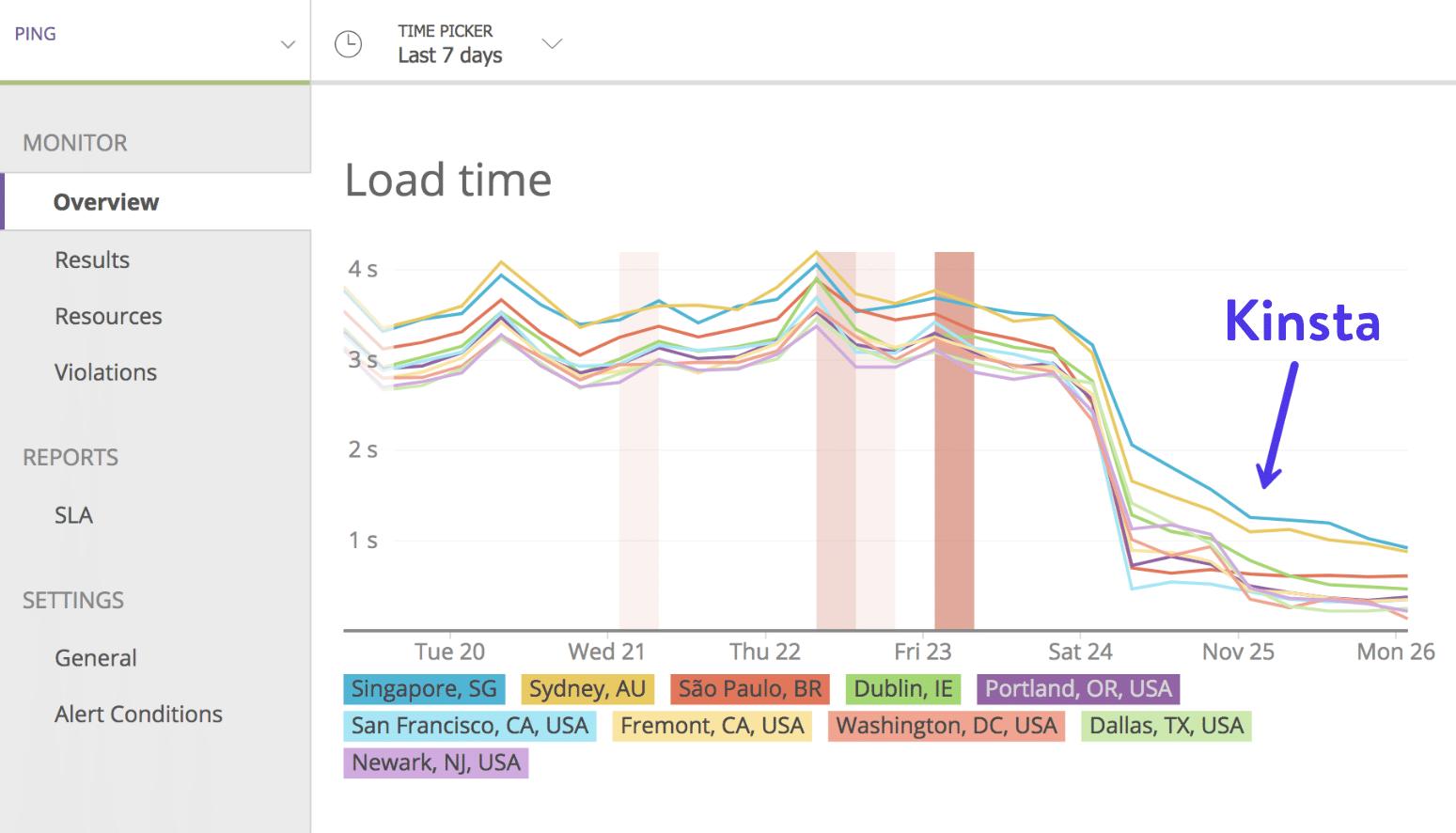 Tiempo de descarga de Google Cloud Platform