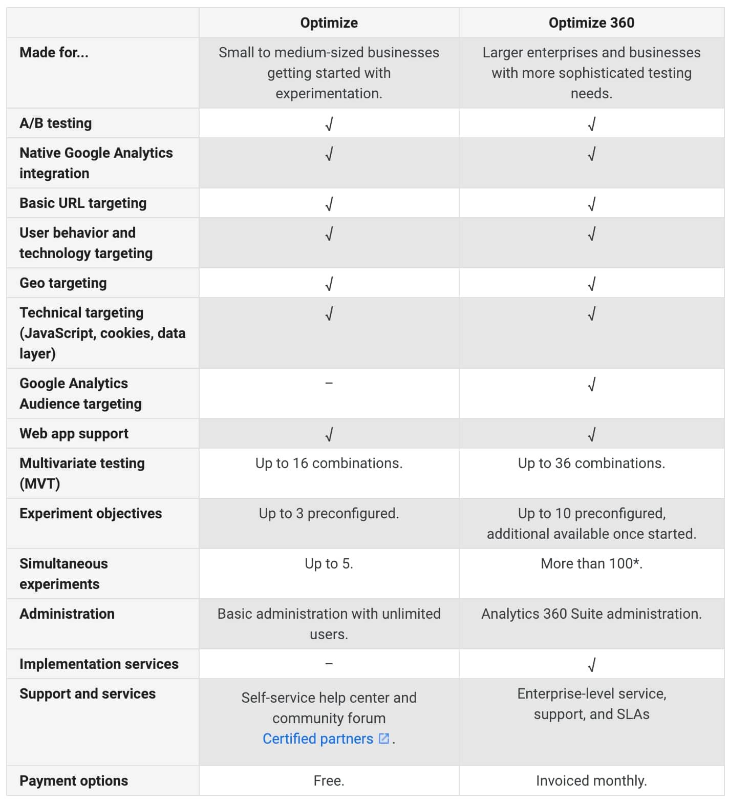 Optimización y optimización de Google 360