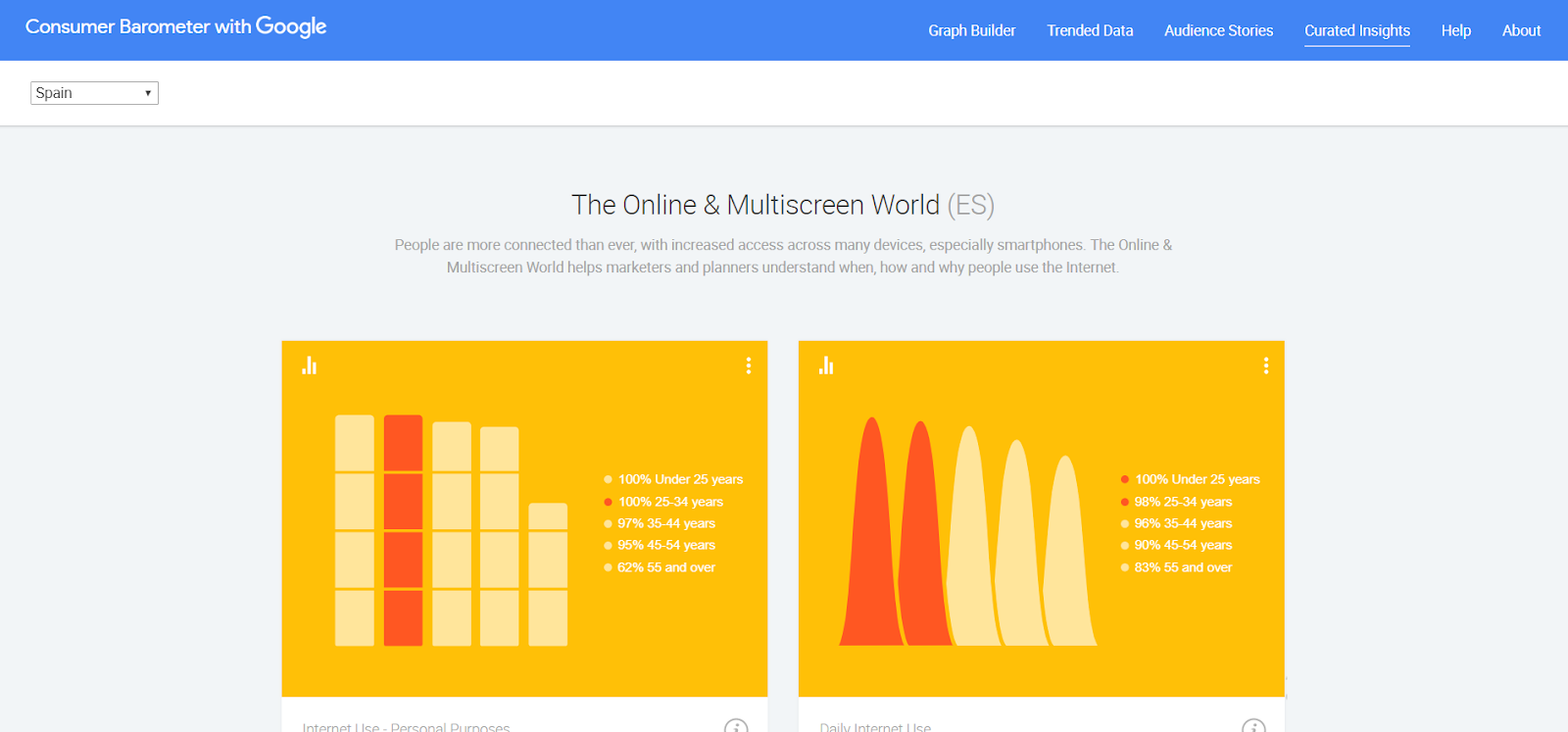 Posicionamiento de herramientas SEO Barómetro internacional de Google