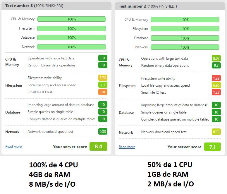 Gran tráfico de servidores