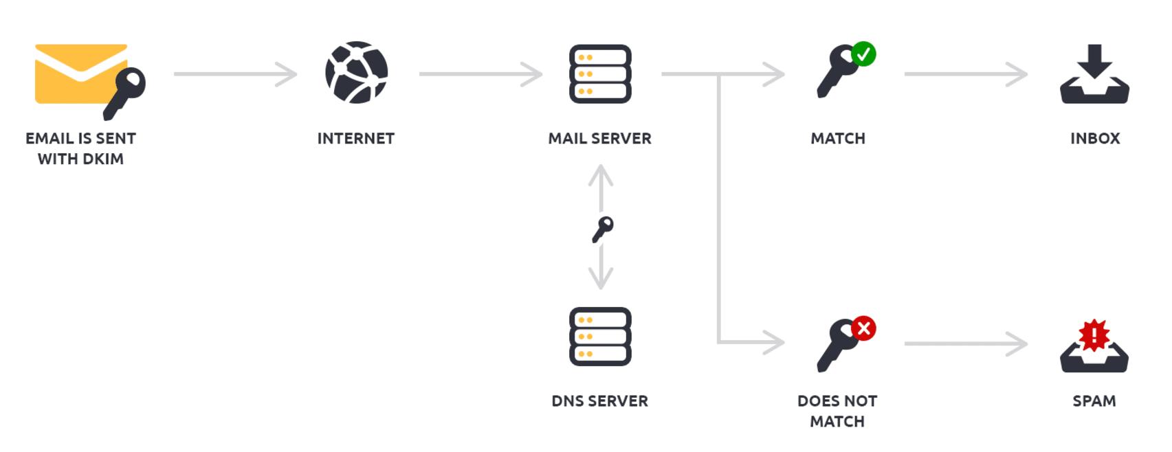 Así es como funciona DKIM