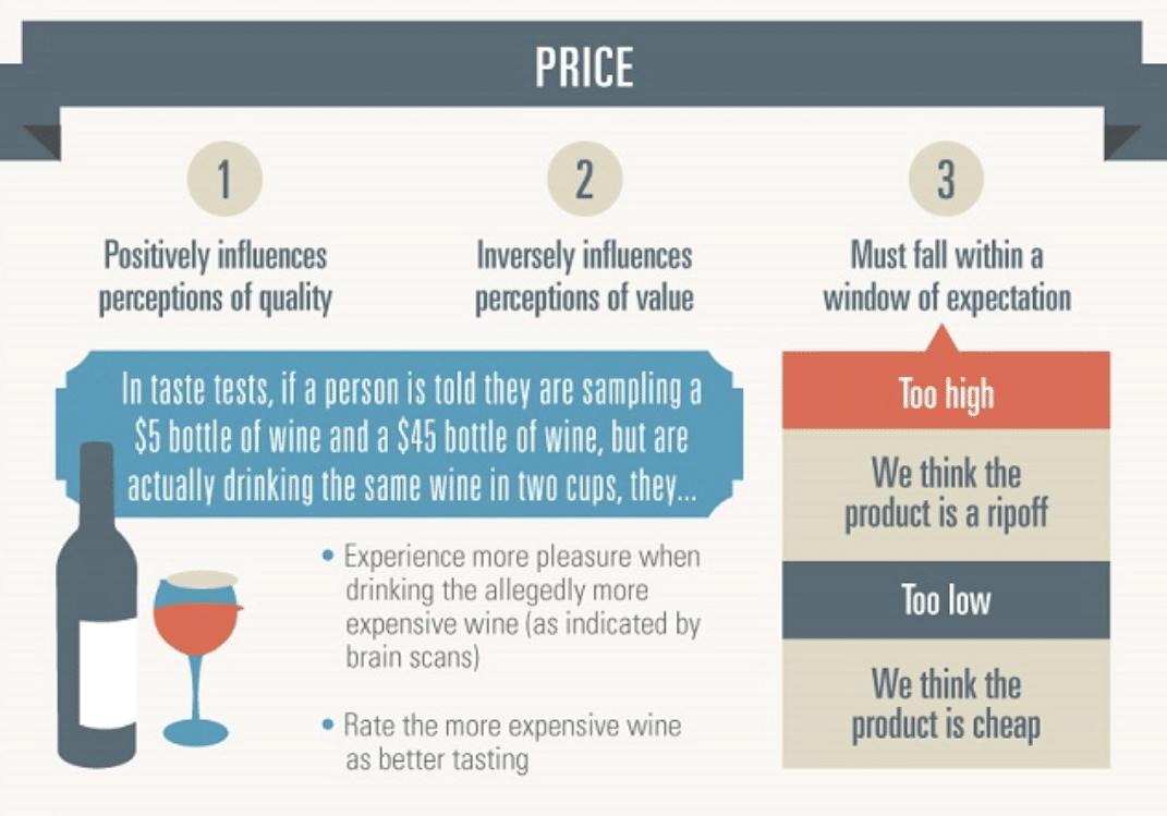 Percepción del precio al consumidor