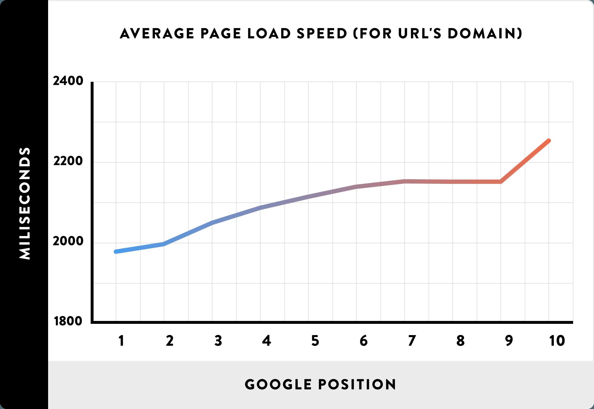 Velocidad del sitio web en el ranking de google