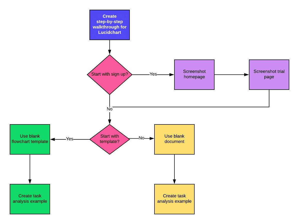 Diagrama de flujo de análisis de tareas
