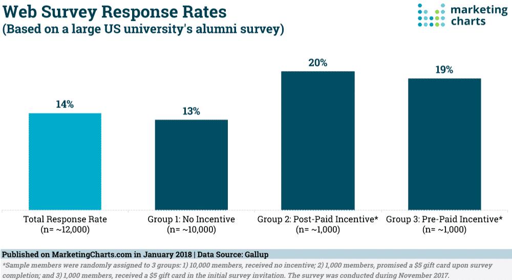 Tasa de respuesta a las encuestas de Internet