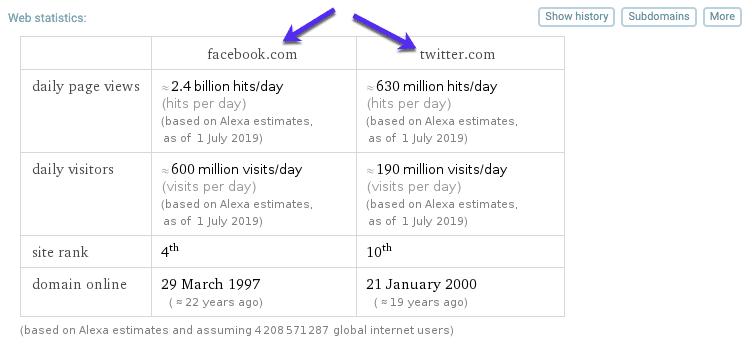 Comparación de sitio web y WolframAlpha