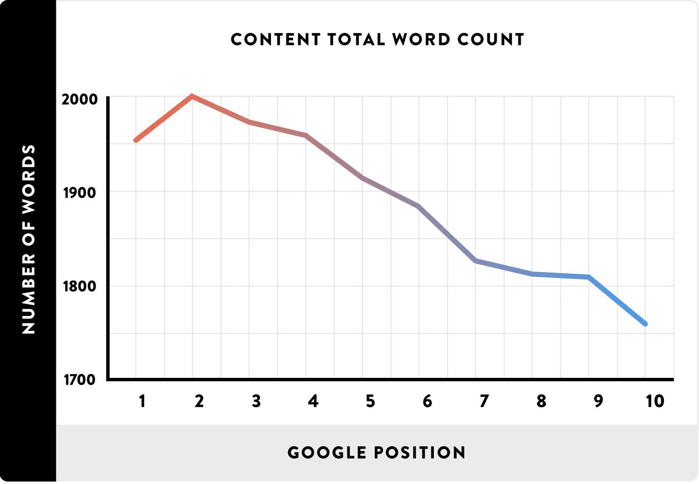 Recuento de palabras y ranking de Google