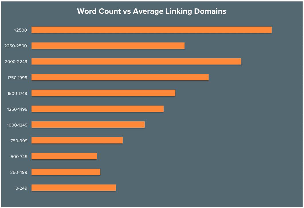 Recuento de palabras y área de enlace