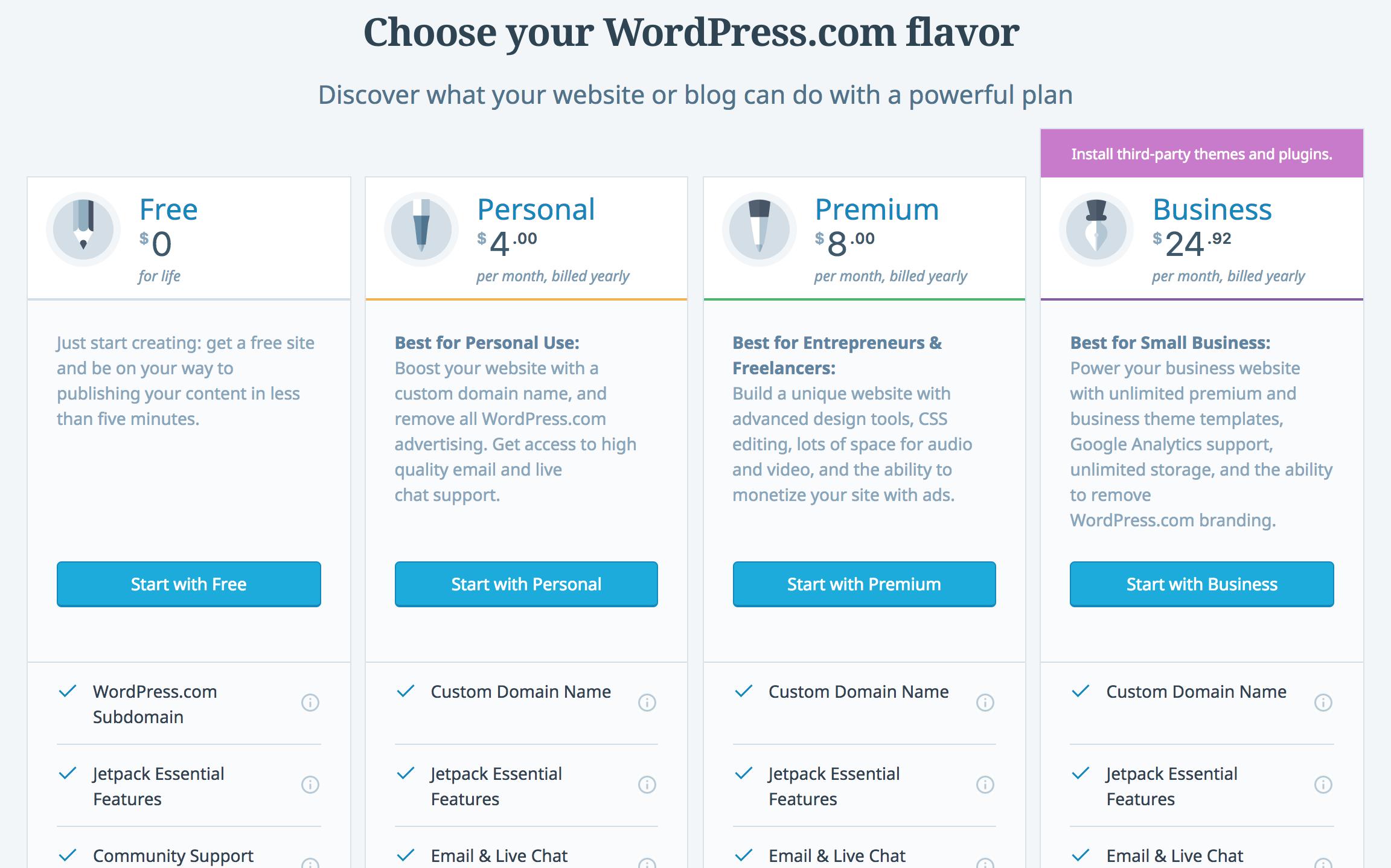 Alojamiento WordPress.com
