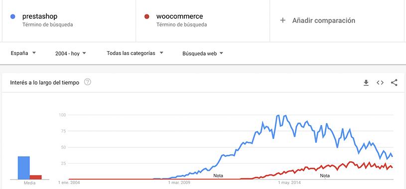 woocommerce-vs-prestashop-españa