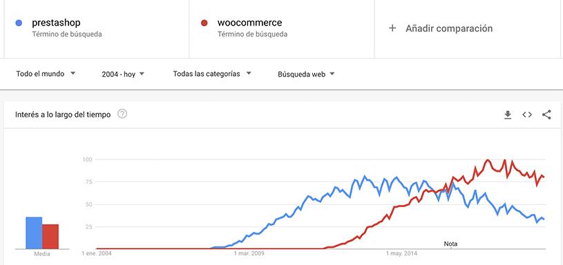 woocommerce-vs-prestashop-mundial